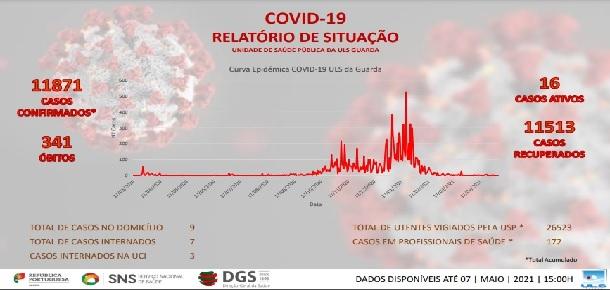 Covid-19: Sabugal (concelho) com dois casos positivos ativos