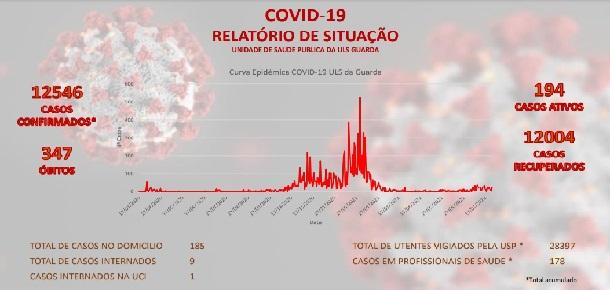 Covid-19: Sabugal (concelho) com quatro casos positivos ativos