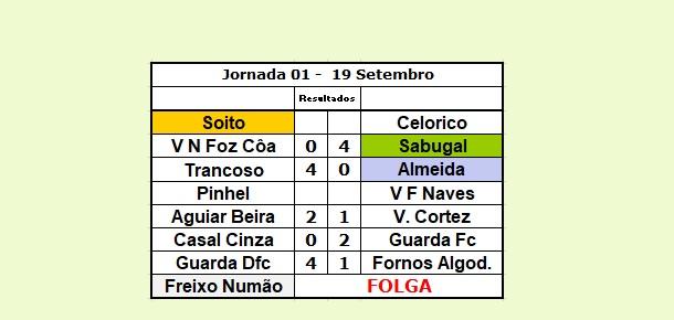 Vila Nova de Foz Côa – 0 / 4 – Sabugal